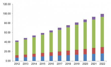 Flooring market growing at 6% CAGR to reach 314.47 bn square feet by 2022