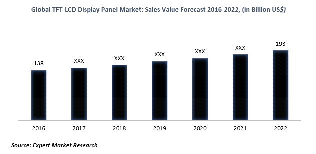 Global TFT LCD Market to Reach US$ 193 Billion by 2022