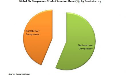 Global Air compressor market Report (2016-2023)- Research Nester
