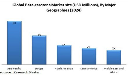 Global Beta-carotene market is estimated to reach USD 583 million by 2024: Research Nester