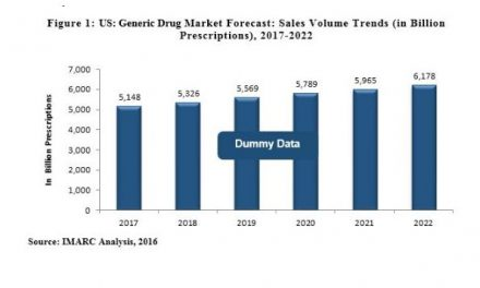 The US Generic Drugs Market Catalysed by Patent Expiry of Branded Drugs