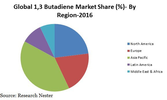 Global and China 1,3-Butadiene Market 2017 Top players & Its Derivatives (SBR, PBR, ABS, SB Latex, Adiponitrile, NR, & Others) Market, by Applications & Geography – Trends and Forecasts to 2024
