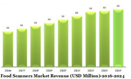 Global Food Scanners Market (2016-2024)- Research Nester