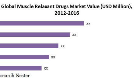 Global Muscle Relaxant Drugs Market (2016-2024)- Research Nester