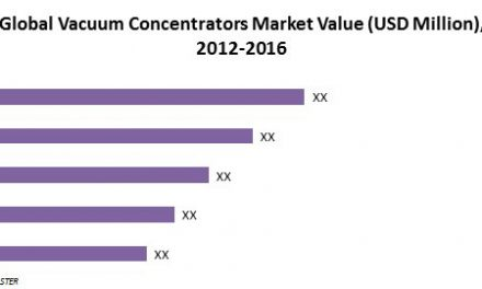 Global Vacuum Concentrators Market (2016-2024)- Research Nester