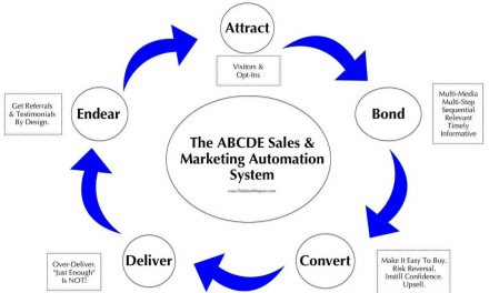 Sales Force Automation Software Market Growth