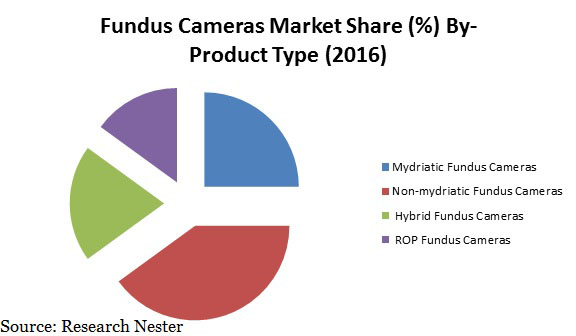 Rising Healthcare Expenditure is Impelling the Growth of Fundus Cameras Market over the Forecast Period, according to Research Nester