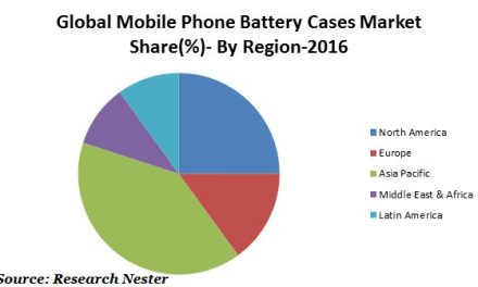 Rising Number of Smart Phone Users and Increasing Disposable Income of the Consumers are Fueling the Growth of Mobile Phone Battery Cases Market, according to Research Nester