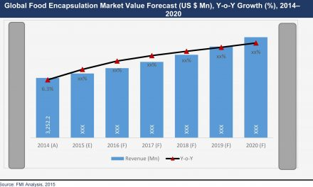 Food Encapsulation Market Will Increase at a CAGR of 9.4% During 2015-2020