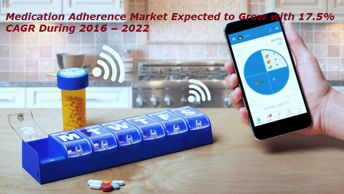 Medication Adherence Market Share, Growth, Development and Demand till 2022