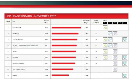 Powered by 1 GBPS, Spectra Takes Wings; Emerges as India's Fastest ISP for November