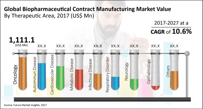 Biopharmaceutical Contract Manufacturing Market to Expand at a CAGR of 10.6% Through 2017 – 2027