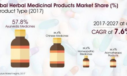 Herbal Medicinal Products Market Expected to Grow at a CAGR of 7.6% During 2017-2027