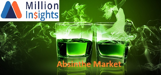 Absinthe Market Report 2025 Growth Outlook by Emerging Technologies and Risk Factors