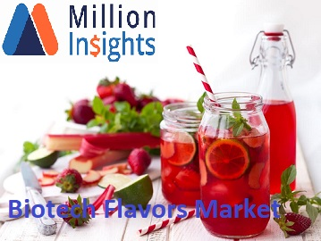 Biotech Flavors Market 2025 Research Challenges by Share, Size, Revenue and Gross Analysis