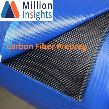 Carbon Fiber Prepreg Market – Revenue Opportunities, Trends and Future Analysis to 2025