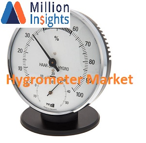 Hygrometer Market Research 2025 Anticipated to Grow at Higher Future Trends, Share and Size